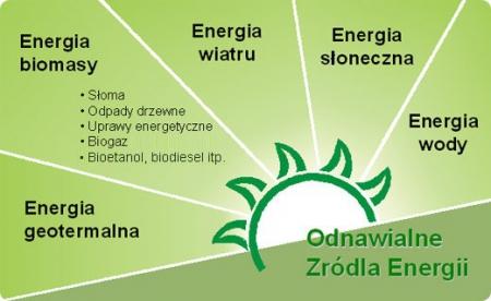"""""""Konwencjonalne i alternatywne źródła energii""""  dla klas 6-8"""